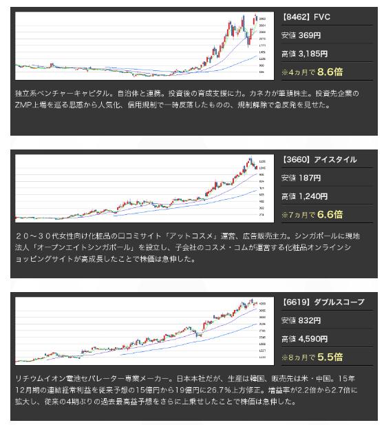 新生ジャパン投資の口コミ検証 大化け株1