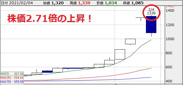 平賀チャート図