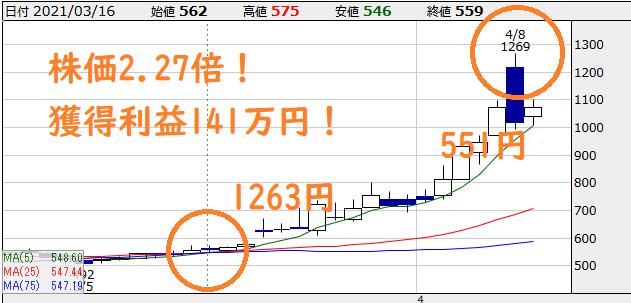 【6969】松尾電機 チャート