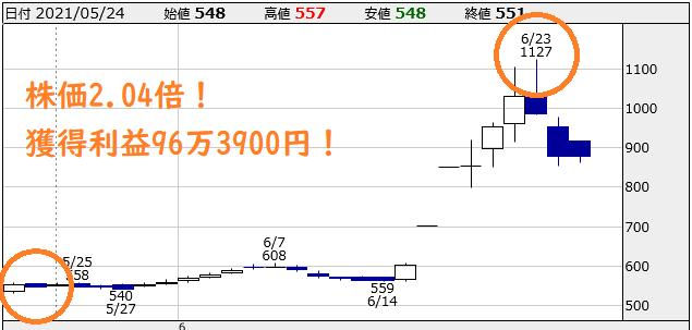 【6768】タムラ製作所のチャート図