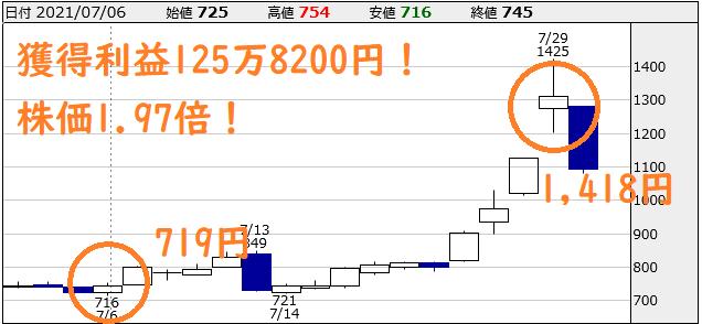 リードの推奨銘柄 【6335】東京機械製作所