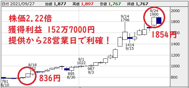 【7868】廣済堂のチャート図